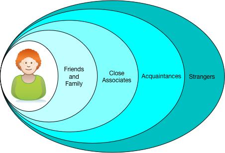 Spheres of Trust