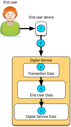 Data Sharing - Inside Digital Service