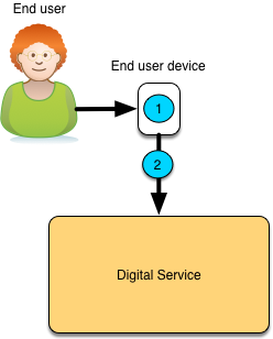 Data Sharing - To Digital Service